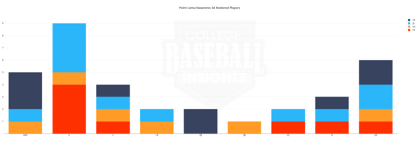 Point Loma Nazarene 2019 Roster by Position