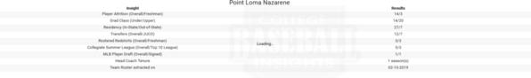 Point Loma 2019 Team Insights