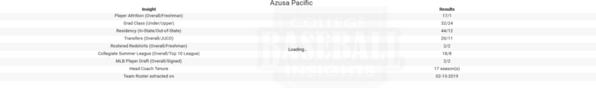 Azusa Pacific 2019 Team Insights