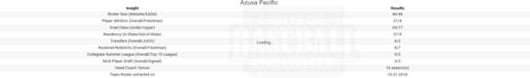 Azusa Pacific 2018 Team Insights