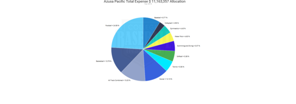 Azusa Pacific 2019 Expense by Sport