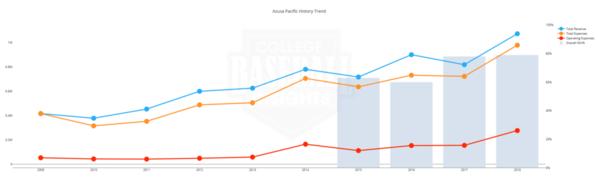 Azusa Pacific Baseball Budget 2009 - 2018