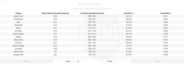 ACC 2019 Player Attrition