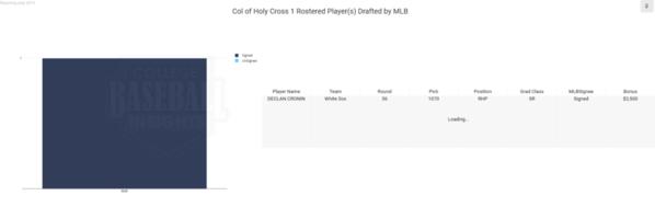 Holy Cross 2019 MLB Draft