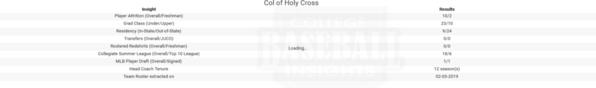 Holy Cross 2019 Team Insights