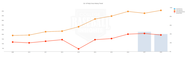 Holy Cross 10 Year Baseball Financials