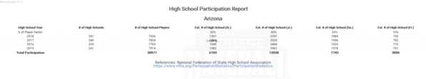 Arizona National Federation High School