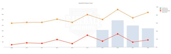 Haverford Baseball Budget Last 10 years