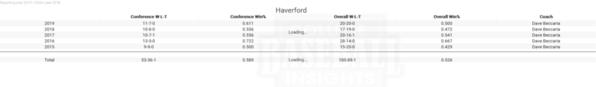 Haverford Team Performance 5 yrs