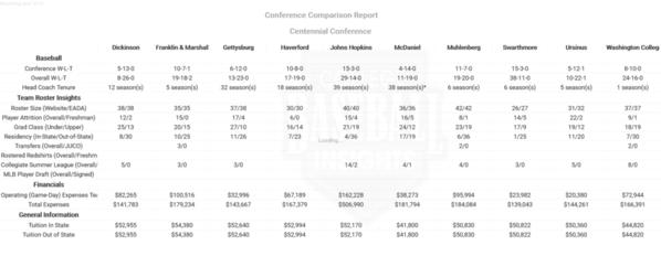 2018 Conference Comparison Report