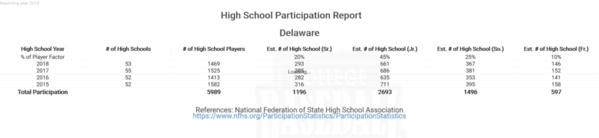 Delaware 2019 NFHS Participation
