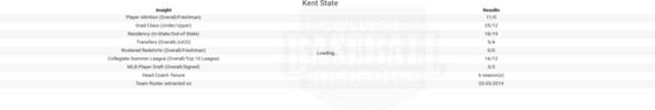 Kent State 2019 Team Roster Insights