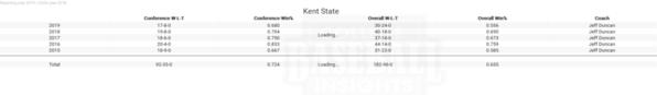 Kent State Team Performane 5 yrs