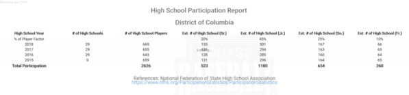 District of Columbia National Federation High School