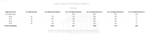 Alaska High School Participation Report