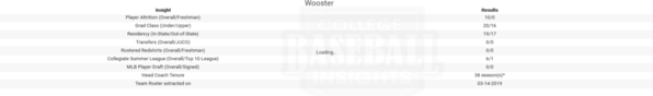 Wooster 2019 Team Roster Insights