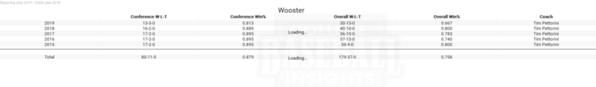 Wooster 2019 Team Performance 5 yr