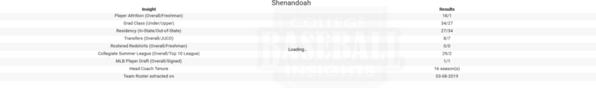Shenandoah 2019 Team Roster Insights