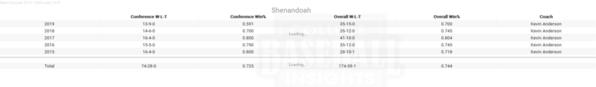 Shenandoah Team History 5 Yrs