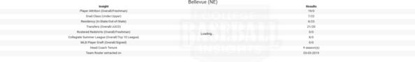 Bellevue 2019 Team Roster Insights