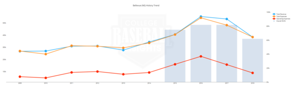 Bellevue Baseball Expenses 10 yrs