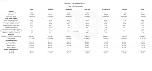 BIGEAST 2018 Conference Comparison Report