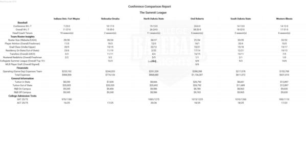 Summit 2018 Conference Comparison Report