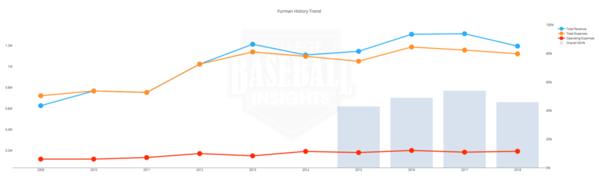 Furman Baseball Budget 2009 - 2018