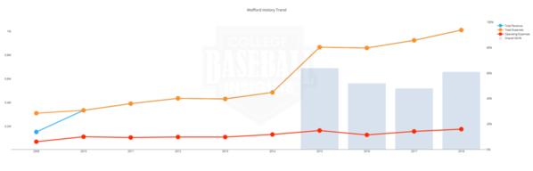 Wofford Baseball Budget 2009 - 2018