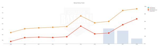 Berea Baseball Budget 2009 - 2018