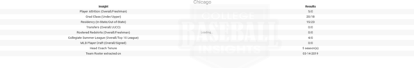 Chicago 2019 Team Roster Insights