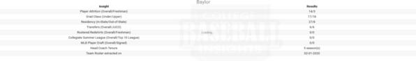 Baylor 2020 Team Roster Insights