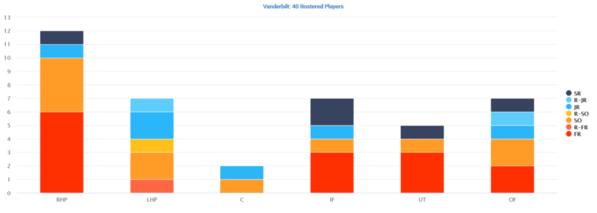 Vanderbilt 2019 Distribution by Position