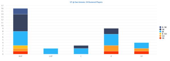02-UT San Antonio 2020 Distribution By Position