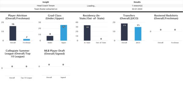 03-UT San Antonio 2020 Team Roster Insights