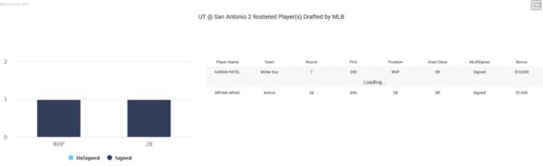 05-UT San Antonio 2019 MLB Draft