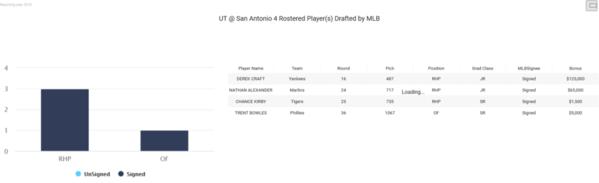 06-UT San Antonio 2018 MLB Draft
