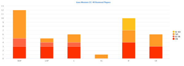 02 Iowa Western Community College Distribution by Position
