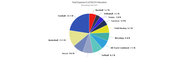 01-Bloomsburg 2019 Expense by Sport