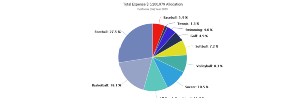 01-California [PA) 2019 Expense by Sport