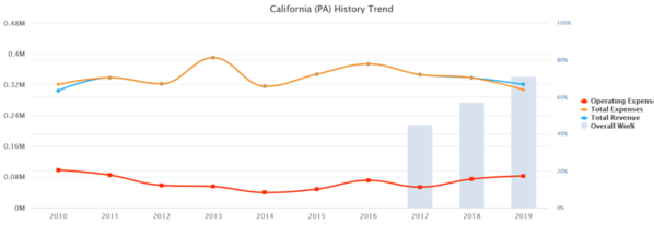 02-California [PA) 2019 10 yr Baseball Budget
