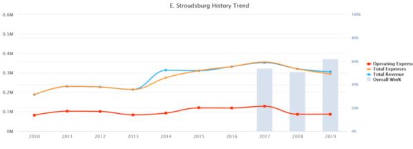 02-E. Stroudsburg 2019 10 yr Baseball Budget