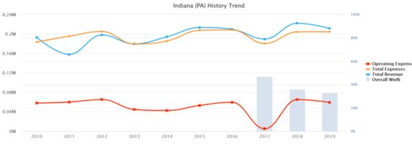 02-Indiana [PA) 2019 10 yr Baseball Budget