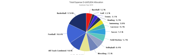 01-Kutztown 2019 Expense by Sport