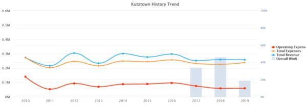 02-Kutztown 2019 10 yr Baseball Budget