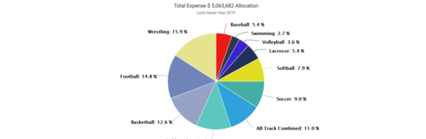 01-Lock Haven 2019 Expense by Sport