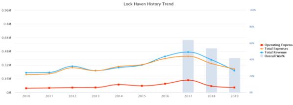 02-Lock Haven 2019 10 yr Baseball Budget