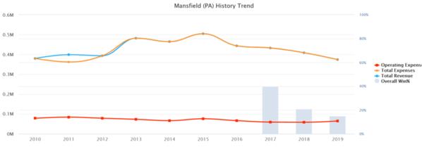 02-Mansfield 2019 10 yr Baseball Budget