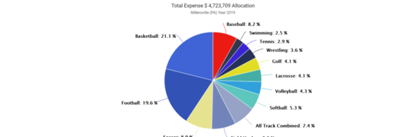 01-Millersville 2019 Expense by Sport