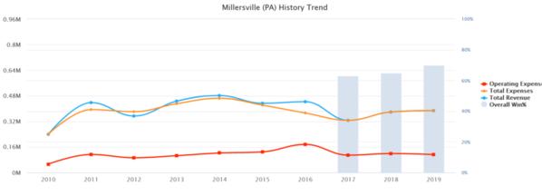 02-Millersville 2019 10 yr Baseball Budget